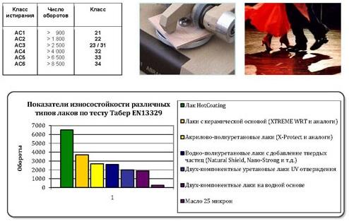 Тесты на износоустойчивость Hotcoating