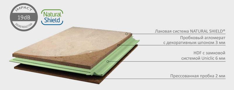 Структура замковой пробки CorkartLong Plank