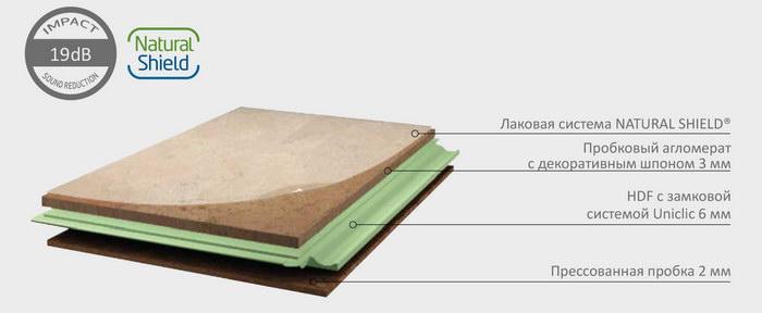 Пробковый ламинат Corkart Narrow Plank структура