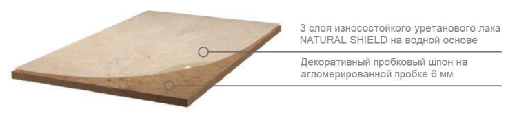 Структура клеевого пробкового пола Corkart Narrow Plank