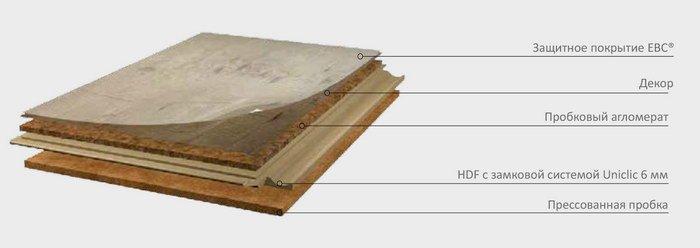 Структура пробкового ламината Corkart с фотопечатью