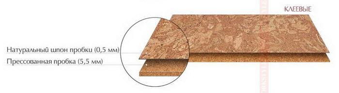 Структура клеевого пробкового пола Corkstyle