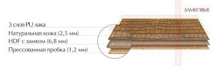 Структура пробкового кожаного ламината Corkstyle CorkLeather