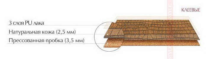 Структура клеевого кожаного пола Corkstyle CorkLeather