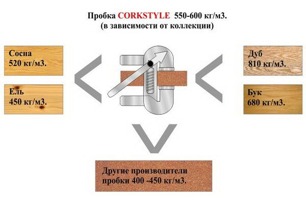 Преимущества пробки Corkstyle