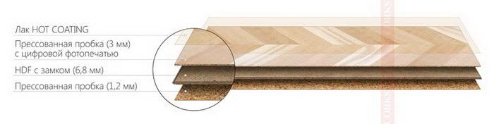 Структура пробкового ламината Corkstyle Printcork