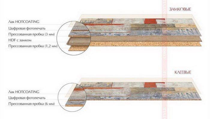 Структура клеевого и замкового пробкового пола с фотопечатью Corkstyle