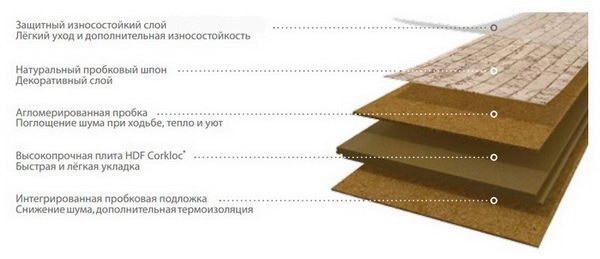 Структура замкового пробкового пола Wicanders Essence