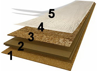 Пробковый ламинат Wicanders Wood Essence структура
