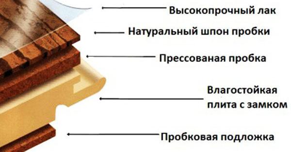 Структура замкового пробкового пола